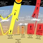 ¿Es imparable el efecto invernadero?