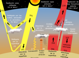 Nueva Acrópolis - Cambio climático