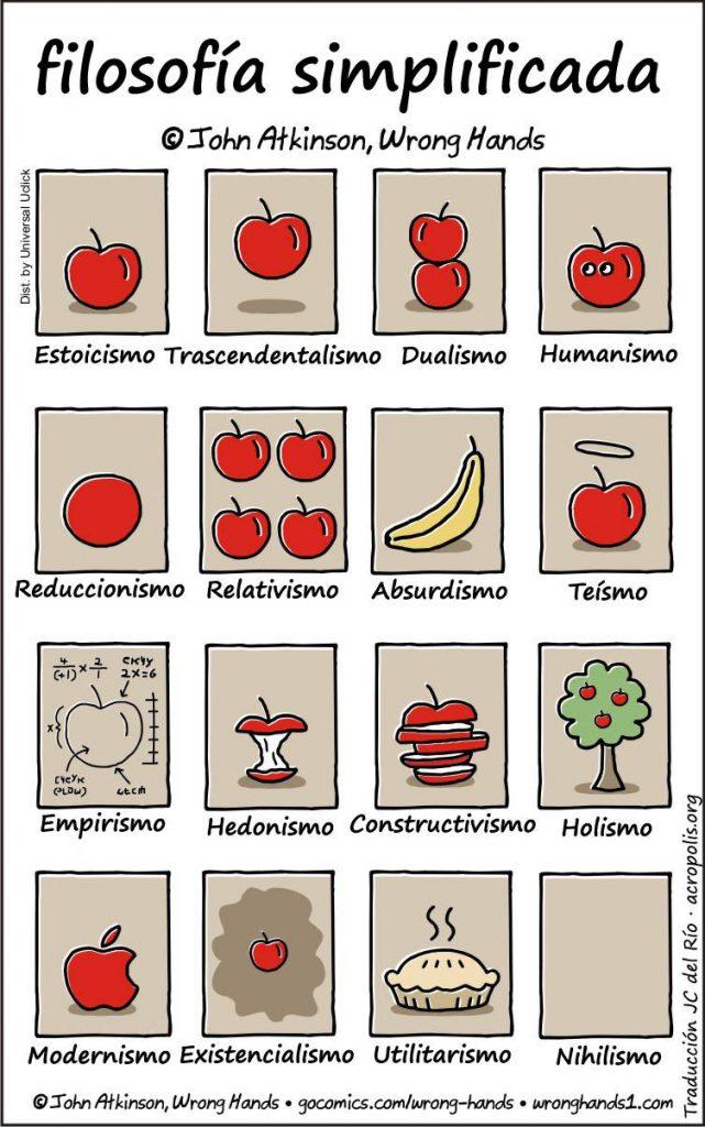 Filosofía simplificada